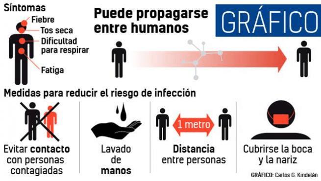 Los coronavirus (CoV) son una amplia familia de virus que pueden causar diversas afecciones, desde el resfriado común hasta enfermedades más graves, como ocurre con el coronavirus causante del síndrome respiratorio de Oriente Medio (MERS-CoV) y el que ocasiona el síndrome respiratorio agudo severo (SRAS-CoV). Un nuevo coronavirus es una nueva cepa de coronavirus que […]